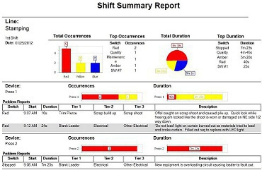 Click to view a sample shift report